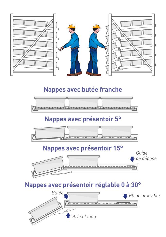 Nappes et inclinaisons du rayonnage dynamique
